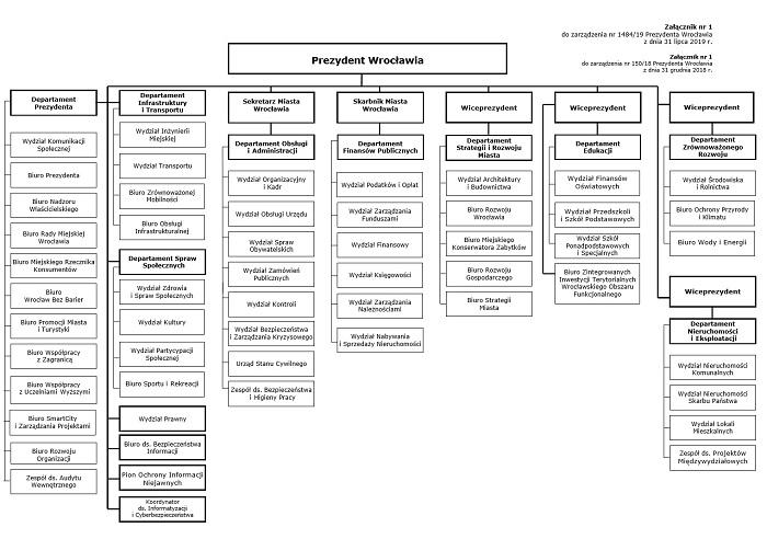 schemat organizacyjny Urzedu Miejskiego Wrocławia