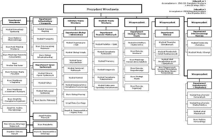 schemat organizacyjny Urzędu Miejskiego wrocławia