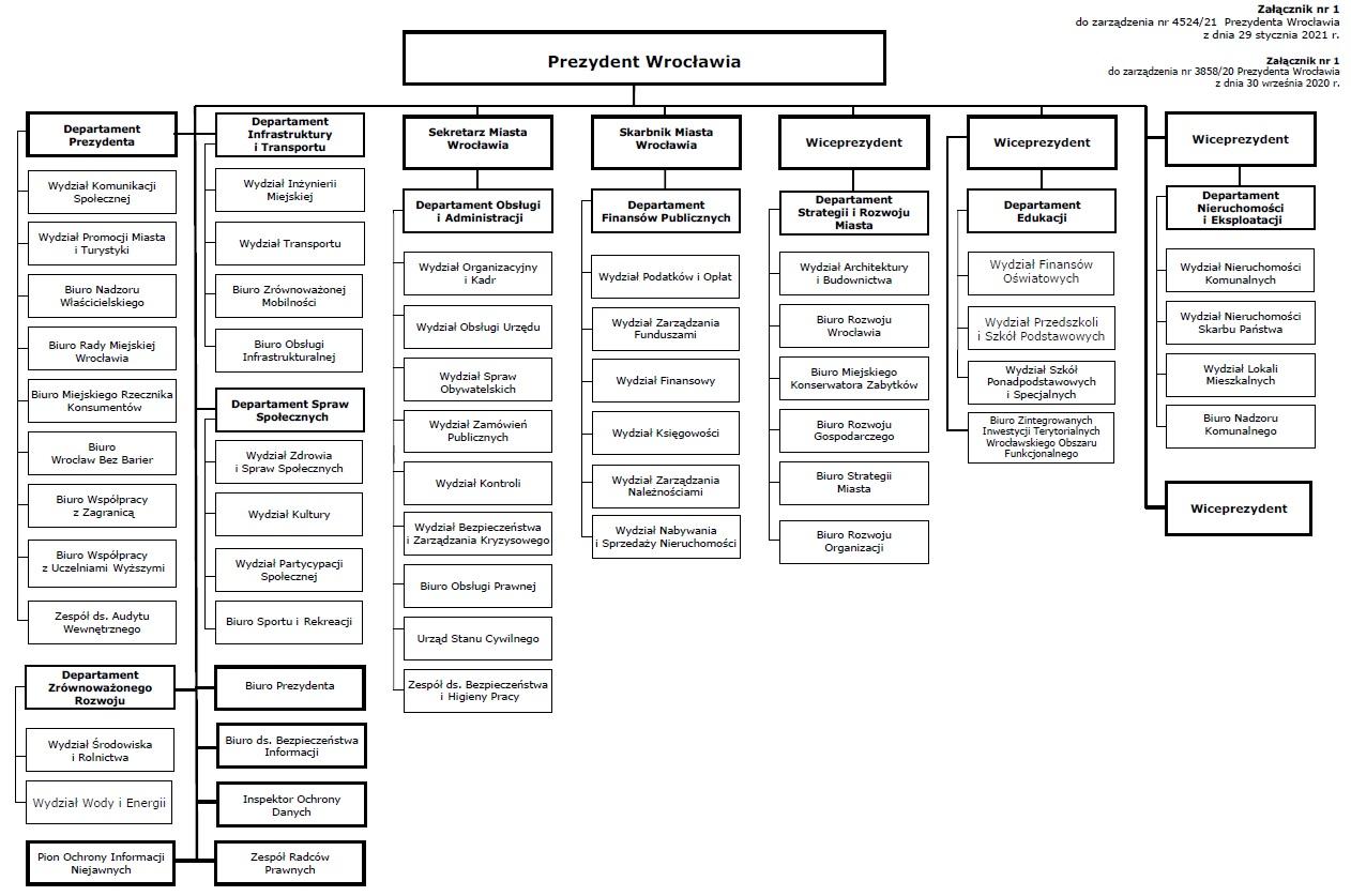 schemat organizacyjny urzędu